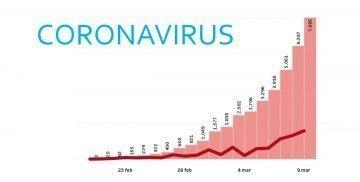 Grafici sul Coronavirus in Italia